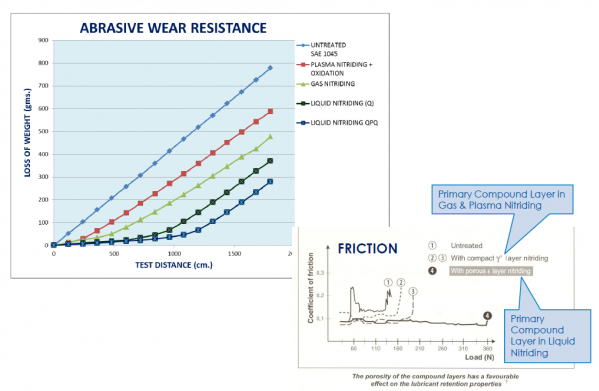 Melonite and QPQ wear resistance